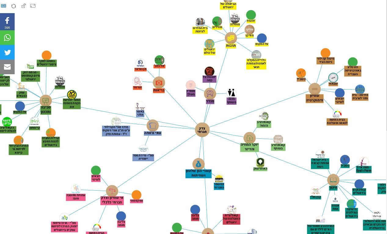 המפה החברתית הירושלמית
