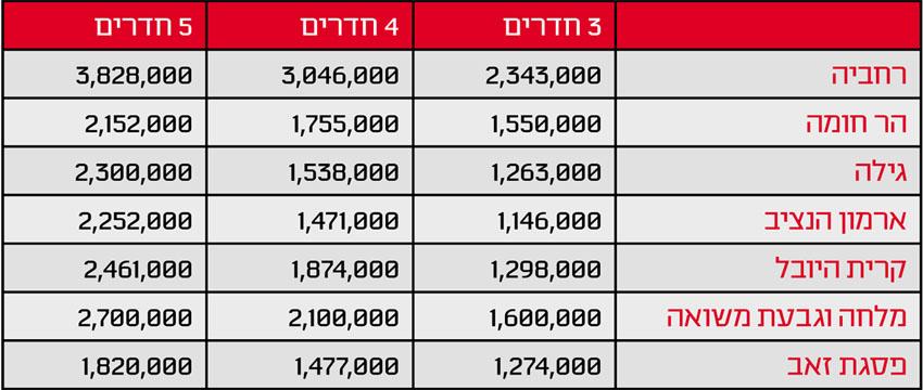 """טבלה מחירי הנדל""""ן בשכונות ירושלים"""