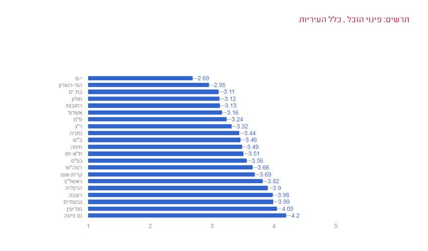 דירוג העיריות - מדד פינוי האשפה