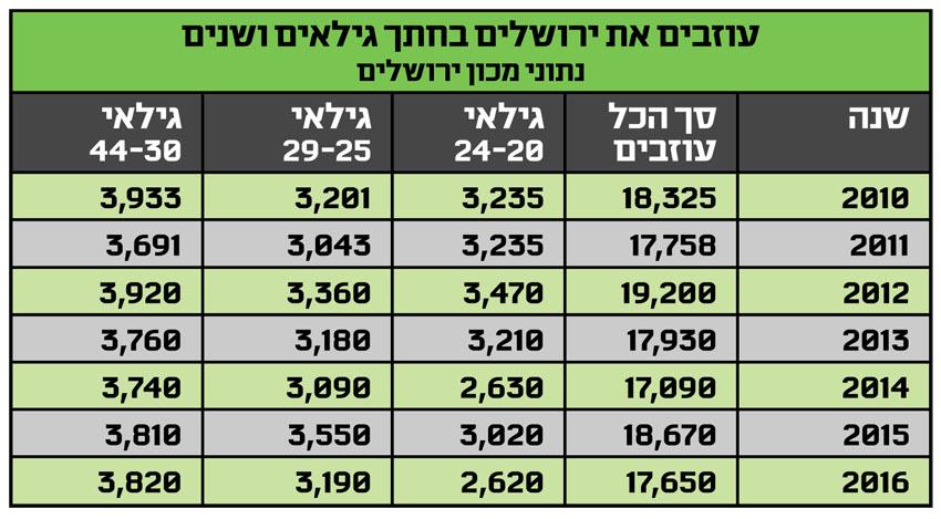 עוזבים את ירושלים חתך גילאים ושנים - נתוני מכון ירושלים
