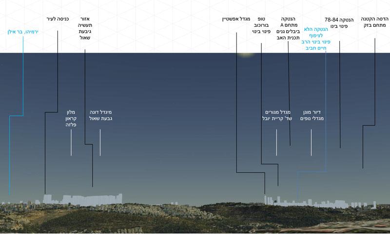 קרית היובל, גבעת שאול והכניסה לעיר - מבט מצומת עין כרם (הדמיה: לשכת התכנון המחוזית)