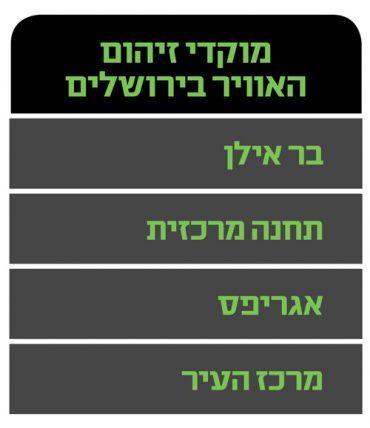 מוקדי זיהום האוויר בירושלים