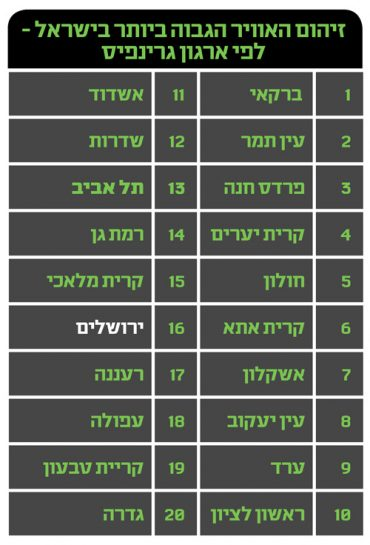 זיהום האוויר הגבוה ביותר בישראל - לפי ארגון גרינפיס