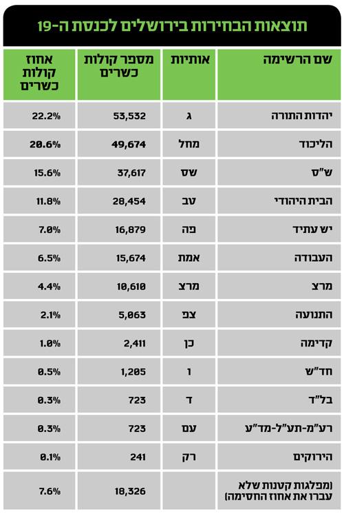תוצאות הבחירות בירושלים לכנסת ה-19