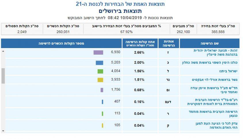 תוצאות האמת בירושלים - בחירות 2019