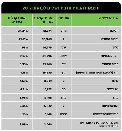 תוצאות הבחירות בירושלים לכנסת ה-20