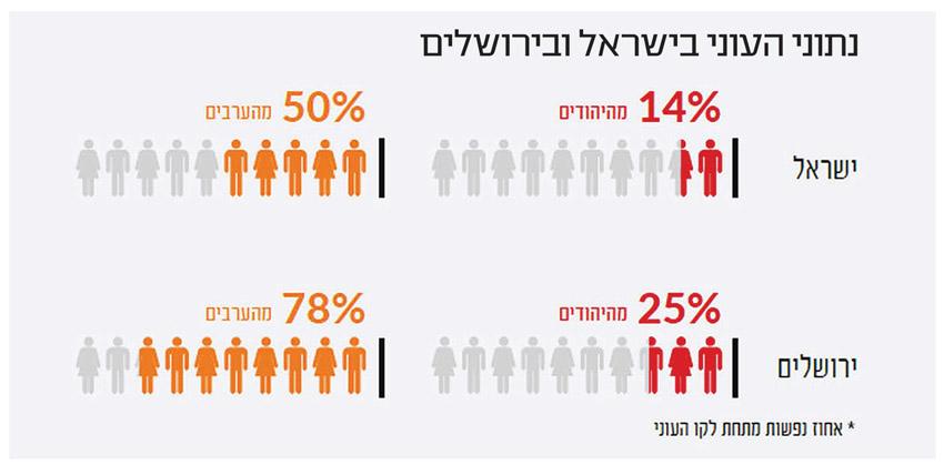נתוני העוני בישראל ובירושלים