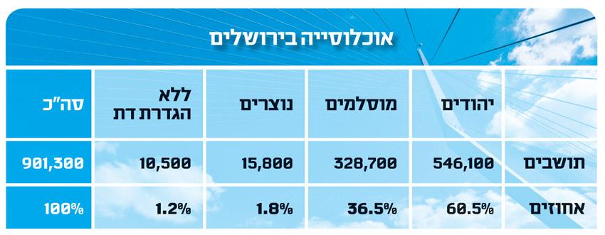 טבלה אוכלוסייה בירושלים