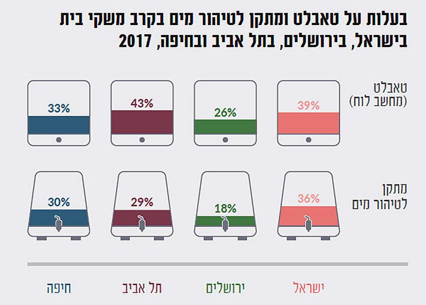 בעלות על טאבלט ומתקן לטיהור מים בקרב משקי בית בישראל