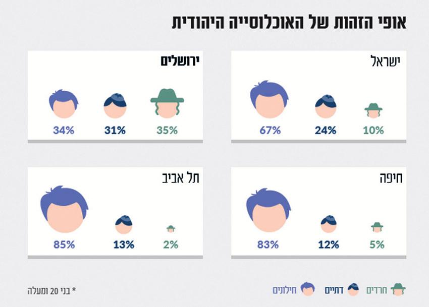 אופי הזהות של האוכלוסייה היהודית