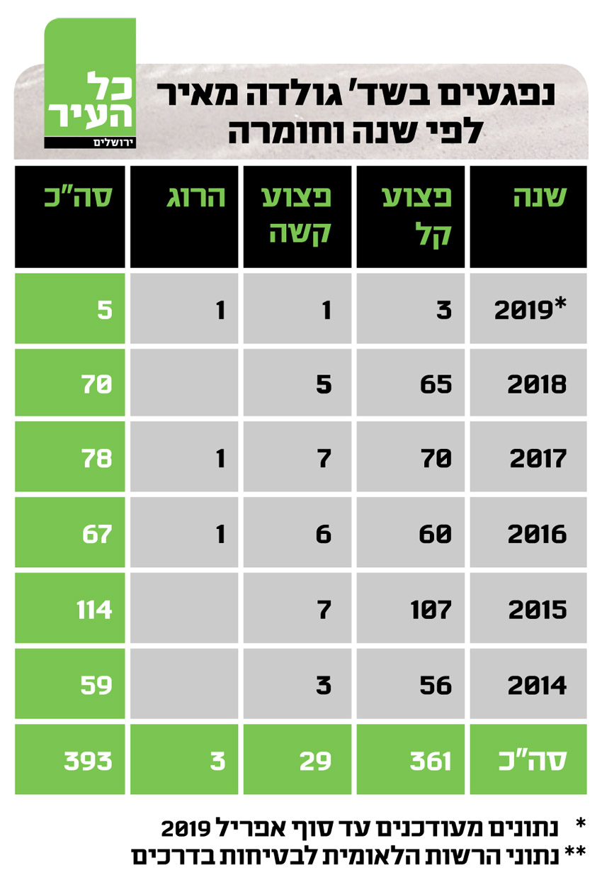 טבלה נפגעים בשד' גולדה מאיר לפי שנה וחומרה