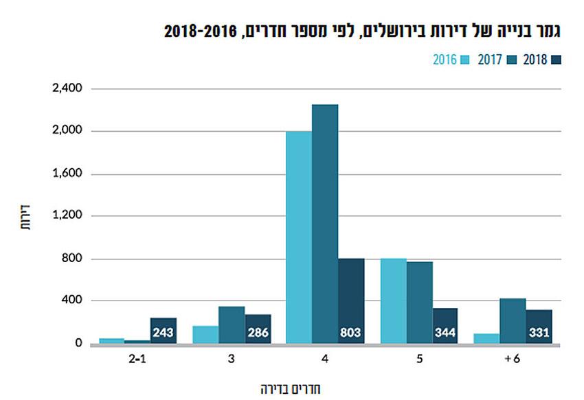 גמר בנייה של דירות בירושלים, לפי מספר חדרים, 2018-2016
