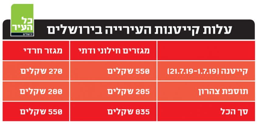 טבלה עלות קייטנות העירייה בירושלים