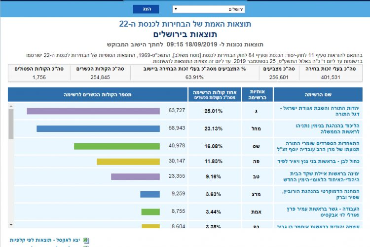 תוצאות האמת בירושלים - בחירות לכנסת ה-22, ספטמבר 2019