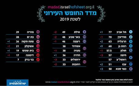 מדד החופש העירוני לשנת 2019 של תנועת ישראל חופשית