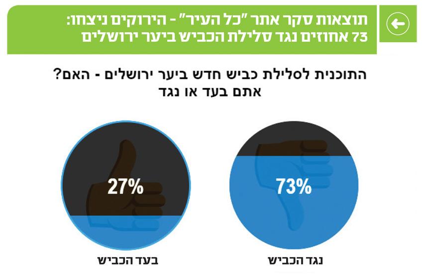 """תוצאות סקר אתר """"כל העיר"""" - הירוקים ניצחו: 73 אחוזים נגד סלילת הכביש ביער ירושלים"""