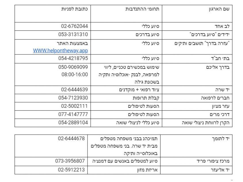 צילום: מסך - רשימת ארגונים התנדבותיים