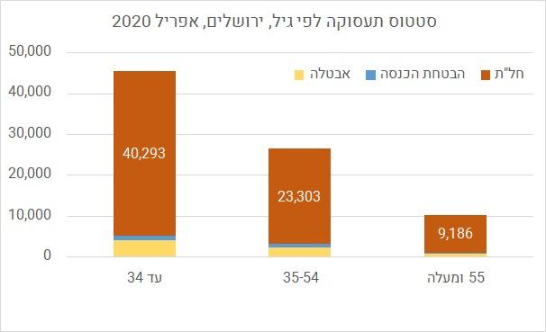 סטטוס תעסוקה בירושלים לפי גילאים (עיבוד: מכון ירושלים לחקר מדיניות)