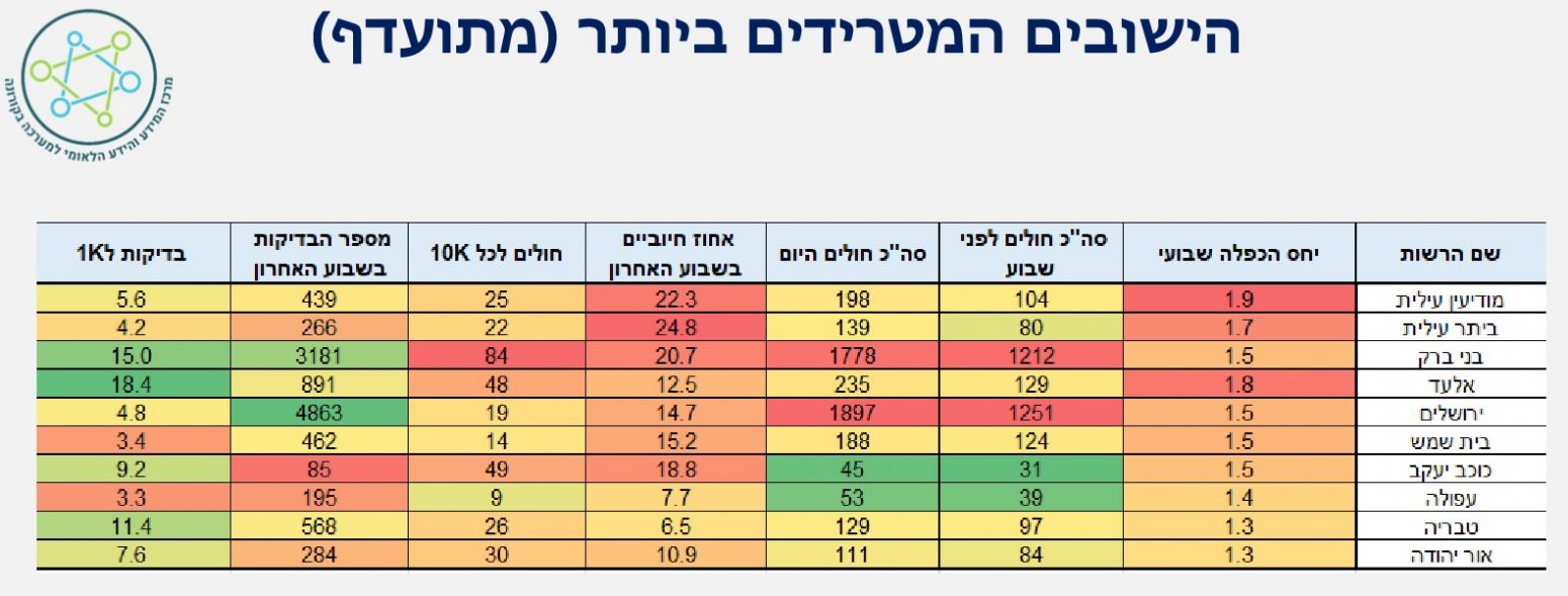 טבלת היישובים המטרידים של חולי הקורונה בישראל (צילום: מרכז המידע והידע הלאומי למלחמה בקורונה)