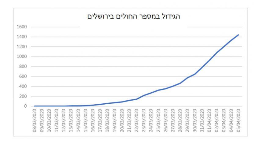 הגידול במספר החולים בירושלים