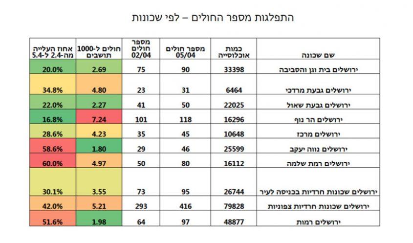 היחד בין מספר החולים למספר התושבים בכל שכונה בירושלים, מעודכן ליום 6.4.20