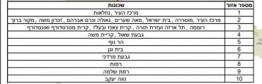 שכונות הסגר בירושלים במהלך חול המועד פסח