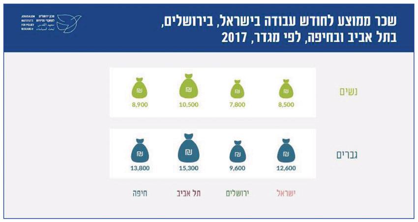 שכר ממוצע לחודש עבודה