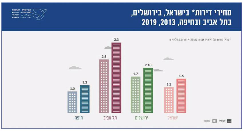 מחירי דירות בירושלים