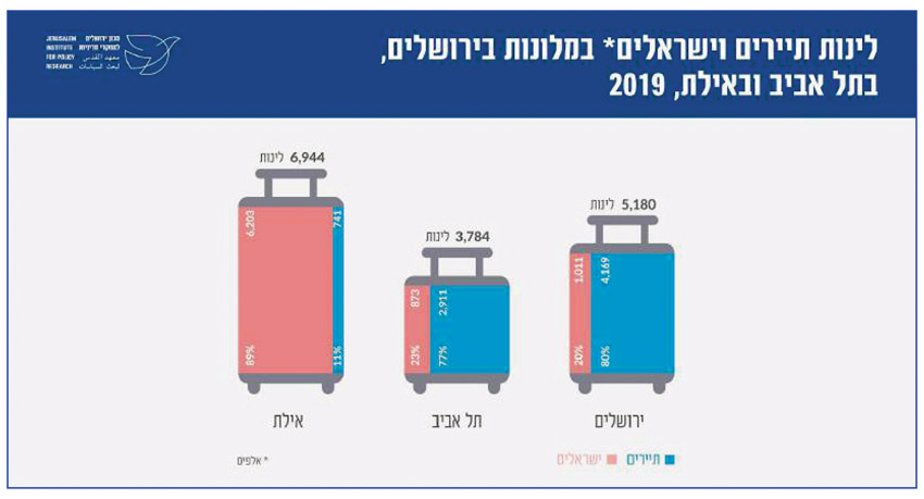 לינות תיירים בירושלים לעומת תל אביב ואילת