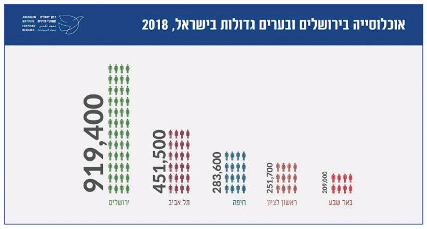 כמות אוכלוסיה בירושלים