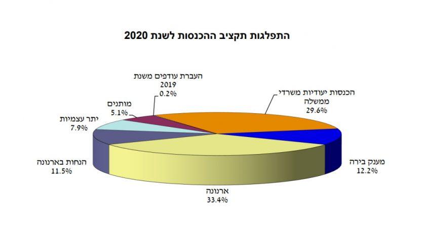 צילום: מתוך תקציב 2020 של עיריית ירושלים