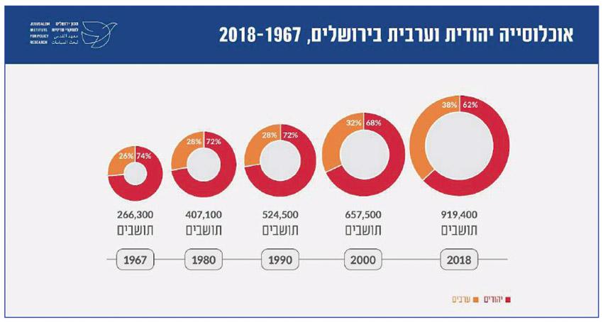 אוכלוסיה יהודית וערבית בירושלים