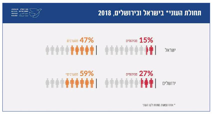 תחולת העוני בישראל ובירושלים