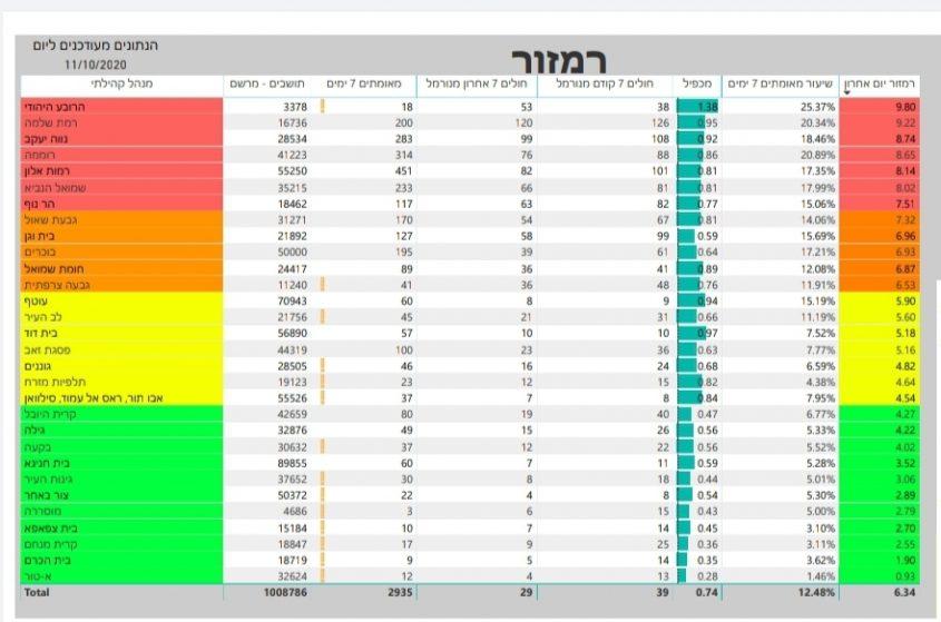 נתוני התחלואה בירושלים -11.10.20
