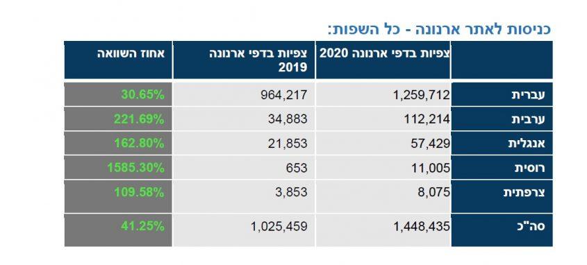 נתוני הכניסות לאתר העירייה לפי שפות (צילום מסך)