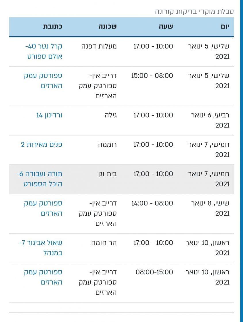 הפרסום באתר העירוני ללא שעות העפילות של מתחם הדרייב אין בשבת (צילום מסך)