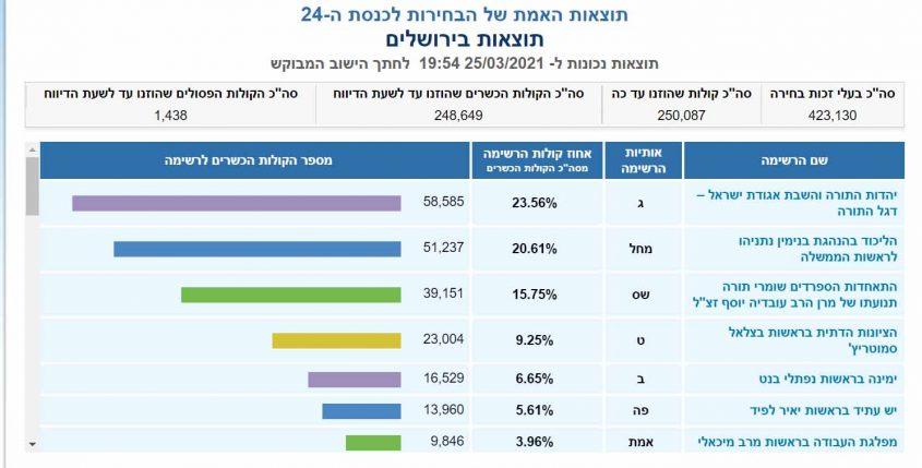 תוצאות הבחירות לכנסת ה-24 בירושלים. מעודכן ליום חמישי, 25.3.21, בשעה 19:54 (צילום מסך)