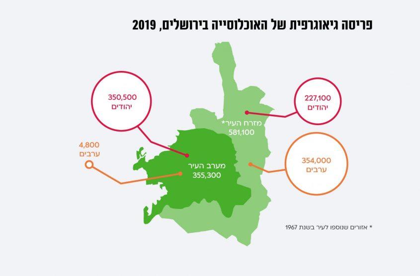 יום ירושלים 2021: פחות יהודית, יותר חרדית, ברובה צעירה