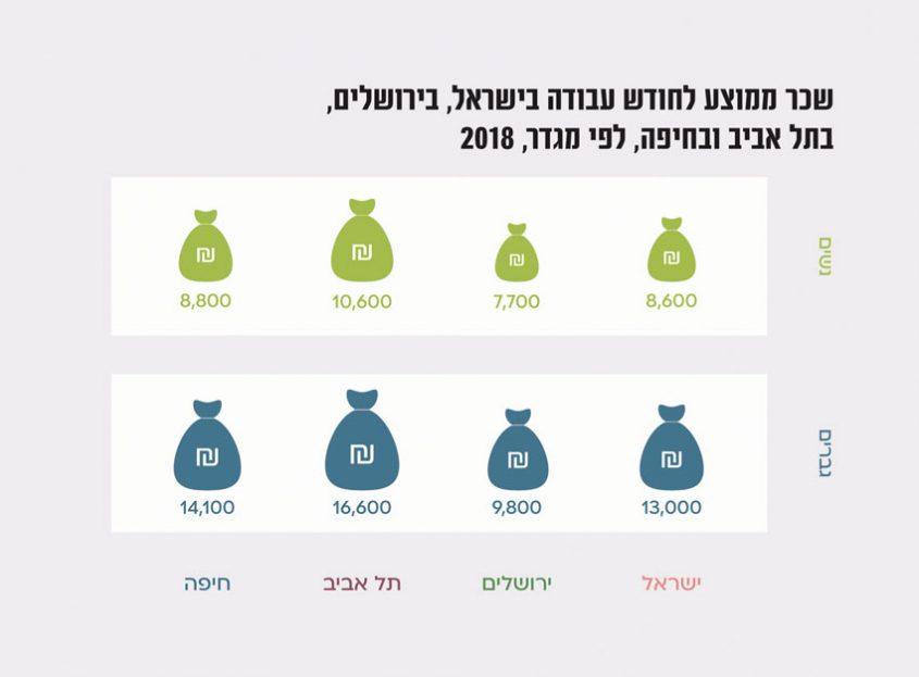 מתוך דוח מכון ירושלים לחקר מדיניות 2021